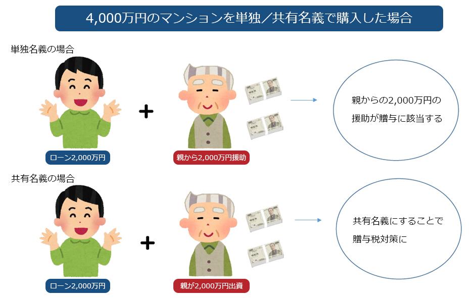 4,000万円のマンションを単独/共有名義で購入した場合